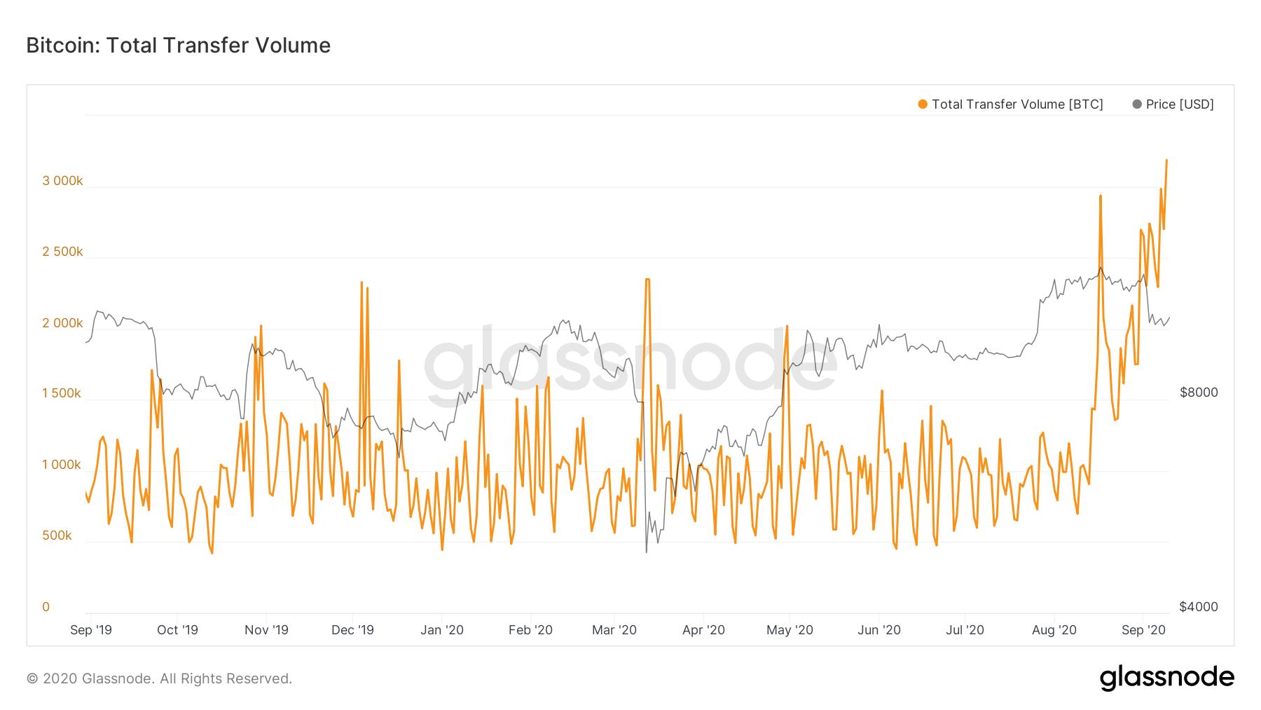 bitcoin comercial de volum
