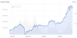 Bitcoin, Ethereum, XRP, Bitcoin Cash, Litecoin, Predicciones de precios de Chainlink para 2021102