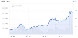 Bitcoin, Ethereum, XRP, Bitcoin Cash, Litecoin, Predicciones de precios de Chainlink para 2021103